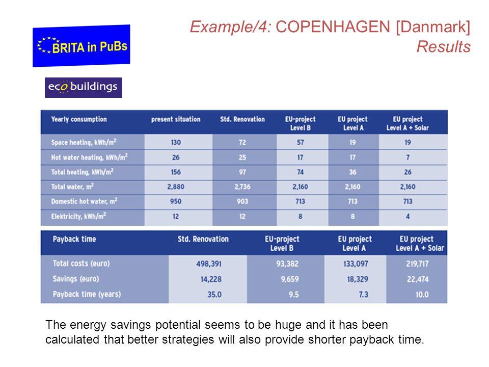 Example/4: COPENHAGEN [Danmark] Results